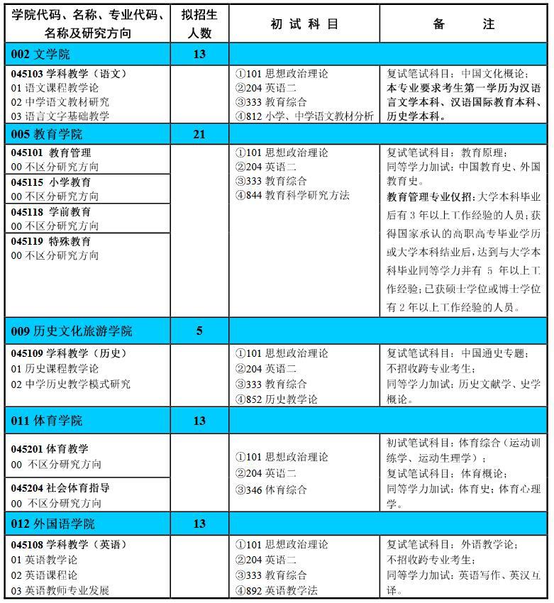 2020考研专业目录:淮北师范大学(非全日制培养)