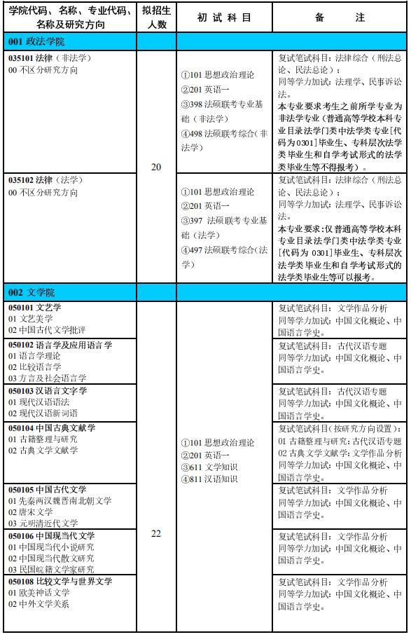 2020考研专业目录:淮北师范大学专业目录(全日制培养)
