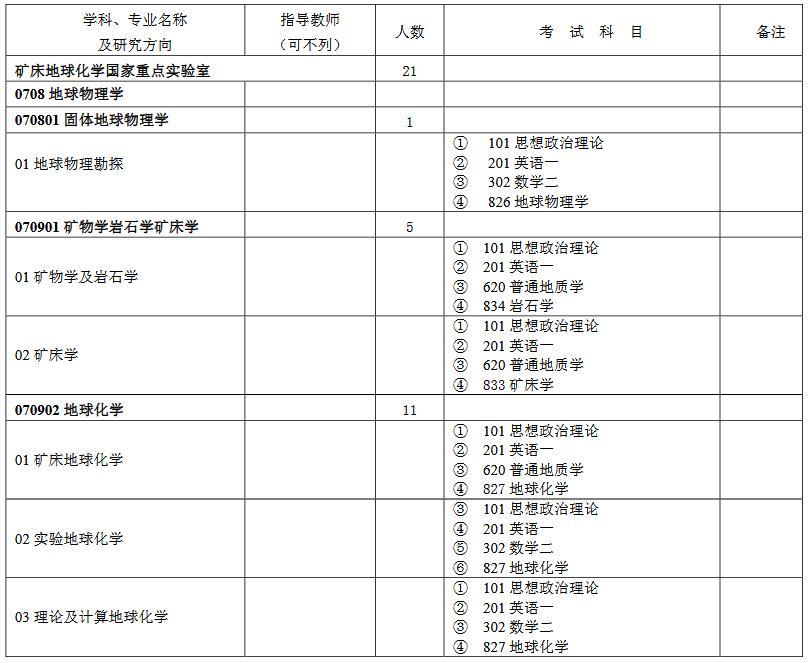 2020考研专业目录:中科院地球化学研究所专业目录