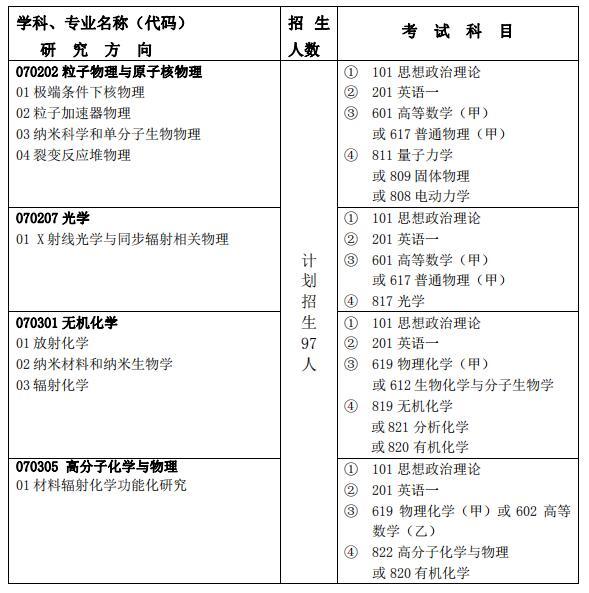 2020考研专业目录:中科院上海应用物理研究所