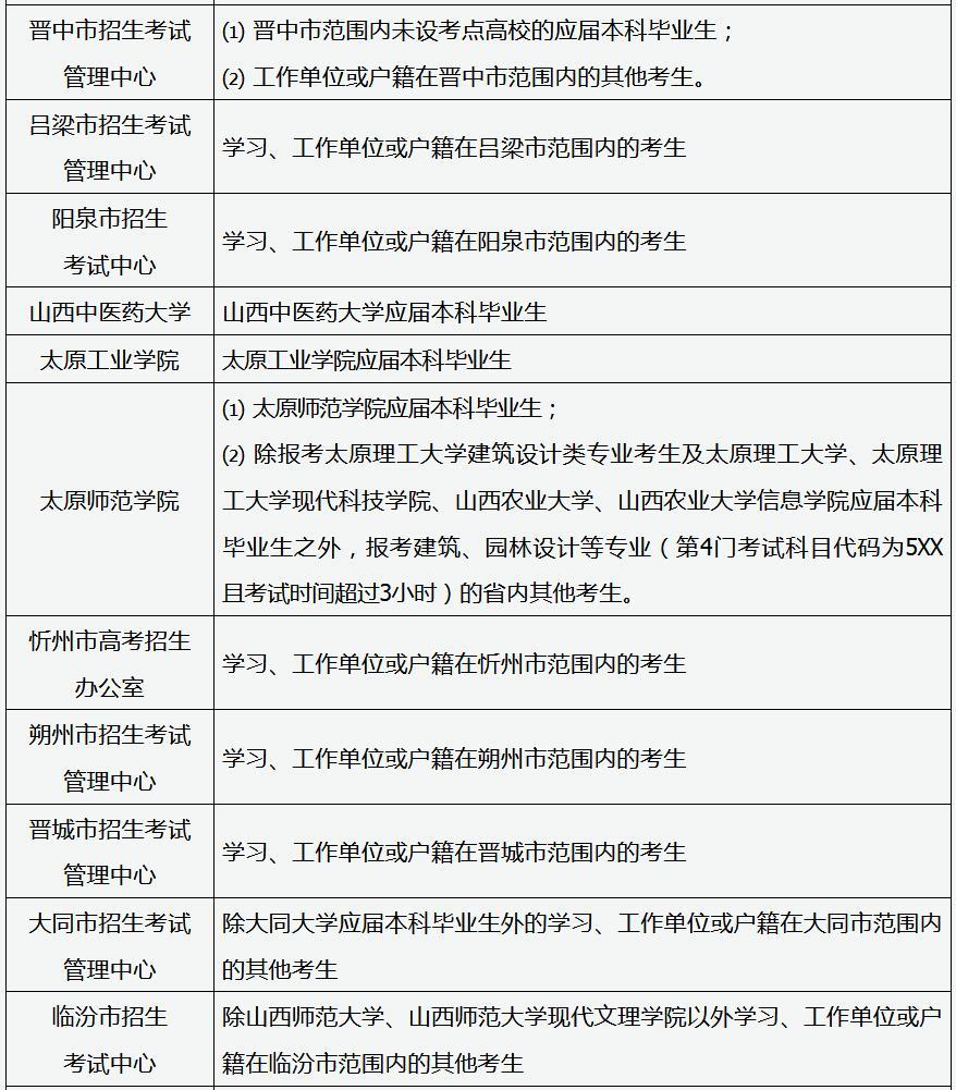 山西省2020年硕士研究生招生考试报考点选择规定