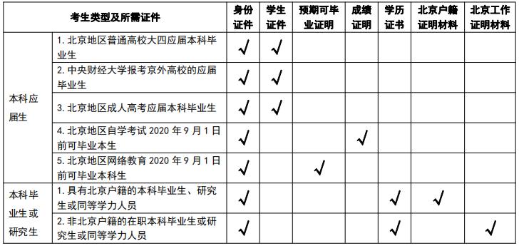 中央财经大学2020考研现场确认所需携带的材料