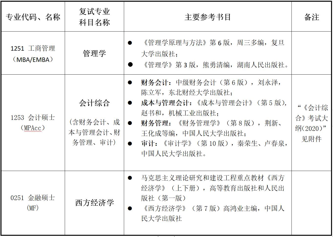 中南大学商学院2020考研复试参考书目