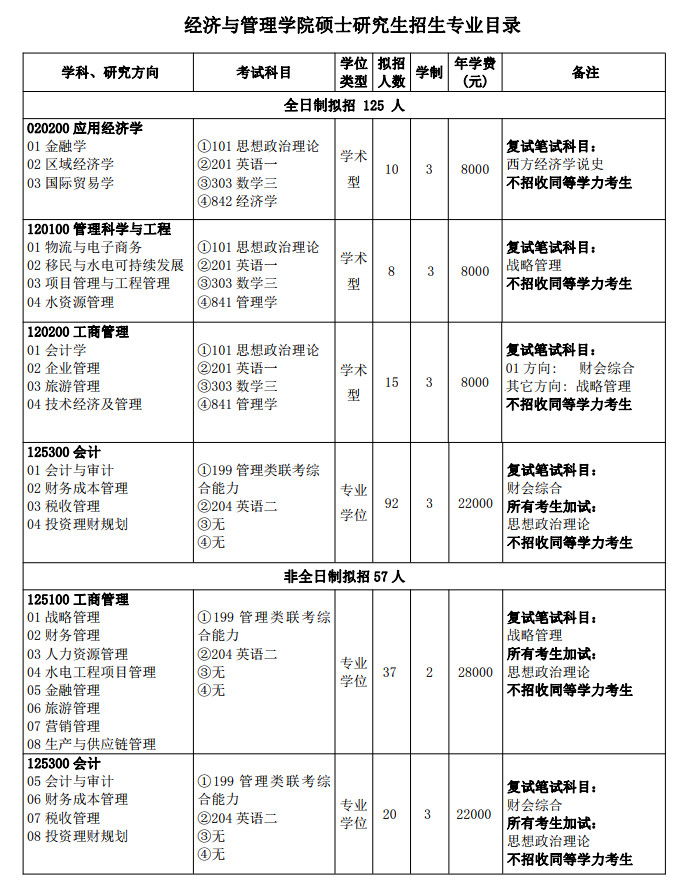 三峡大学经济与管理学院2021考研专业目录