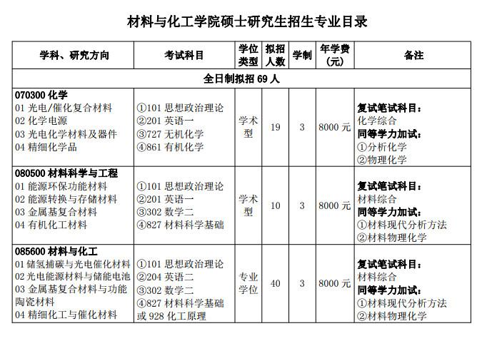 三峡大学材料与化工学院2021考研专业目录