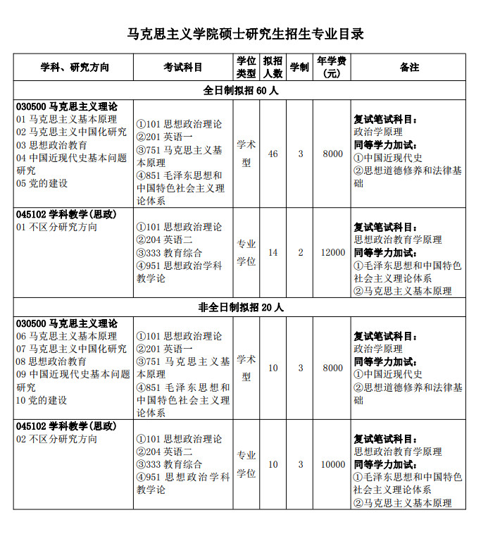 三峡大学马克思主义学院2021考研专业目录