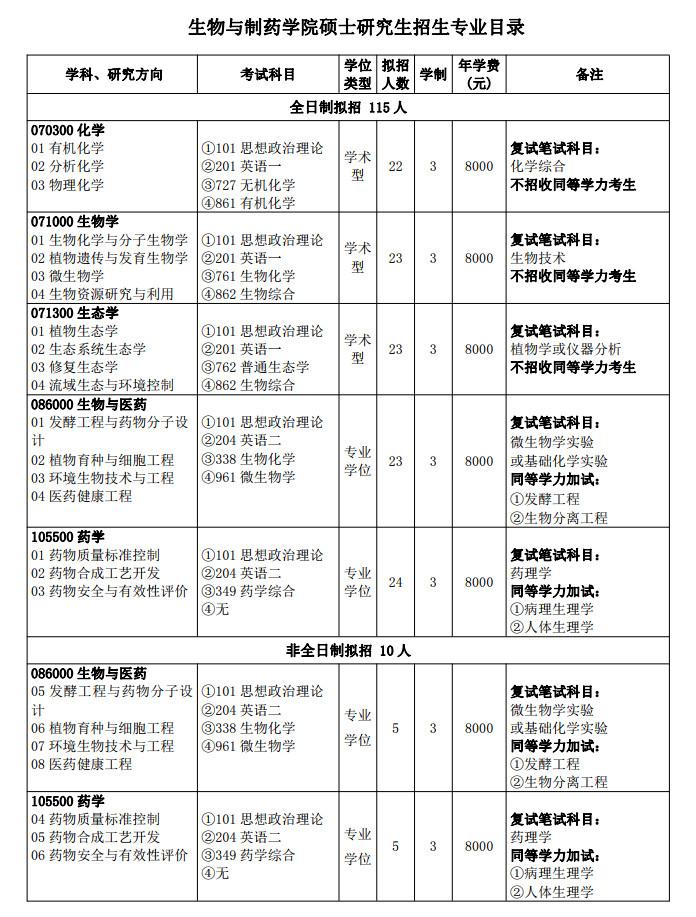 三峡大学生物与制药学院2021考研专业目录