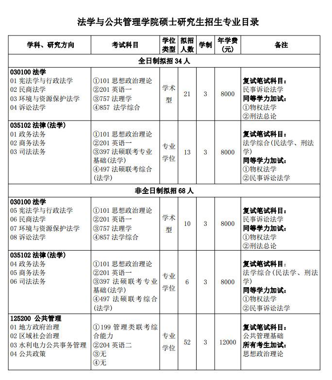 三峡大学法学公共管理学院2021考研专业目录