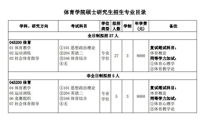 三峡大学体育学院2021考研专业目录
