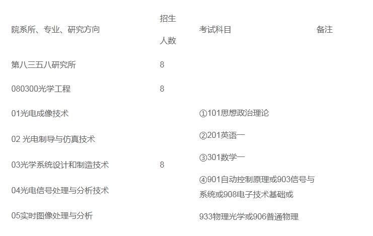 中国航天科工集团三院第8358所2021年硕士学位研究生招生专业目录