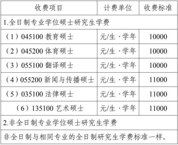 2021考研招生简章:安庆师范大学硕士研究生学费及奖助体系