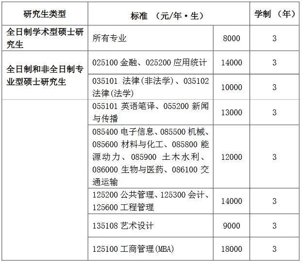 2021考研招生简章:长沙理工大学硕士研究生学费及学制