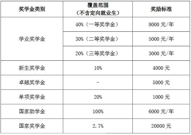 2021考研招生简章:长沙理工大学硕士研究生奖助体系