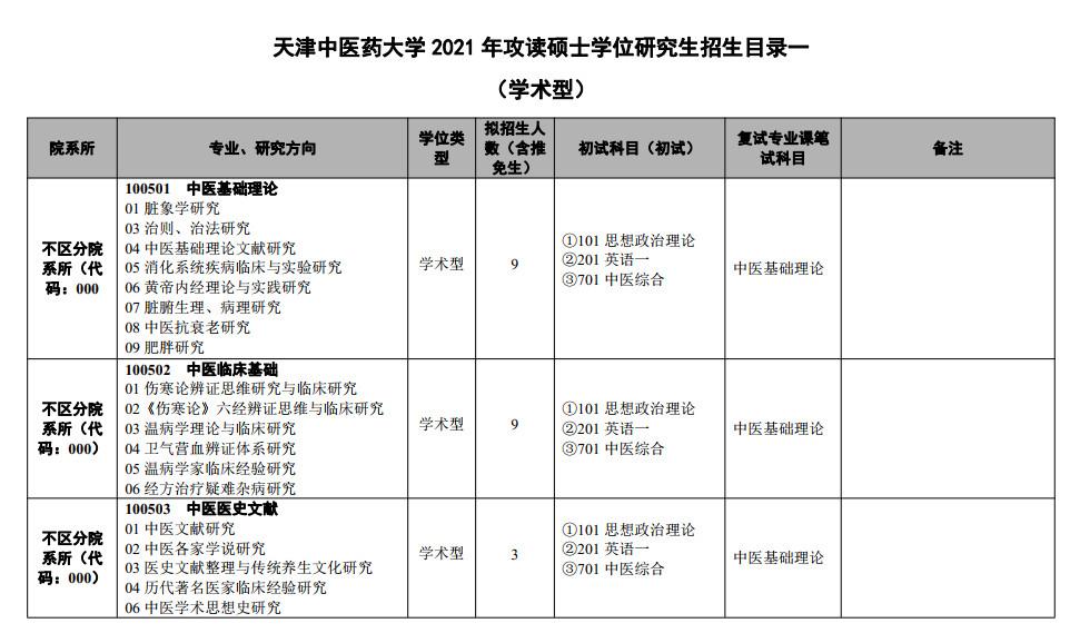天津中医药大学2021考研专业目录