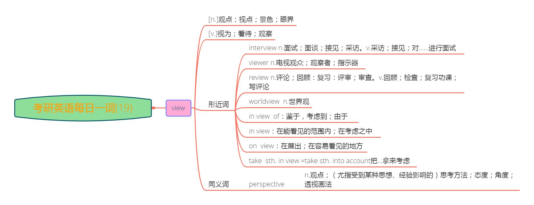 考研英语每日一词(19)