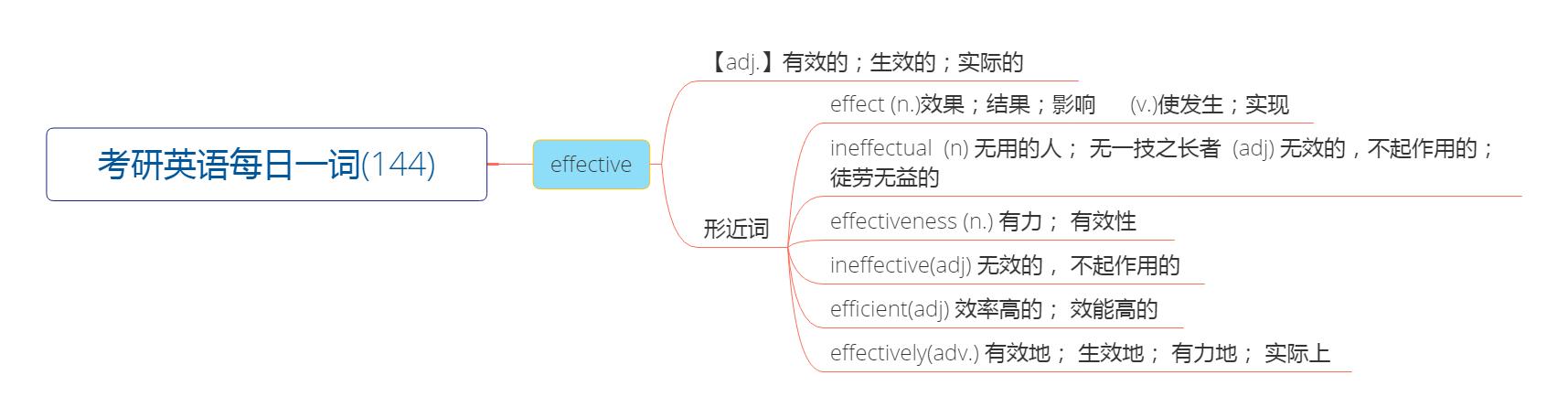 考研英语每日一词(144)