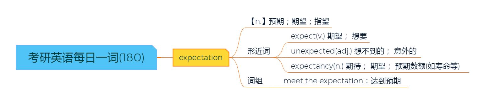 考研英语每日一词(180)