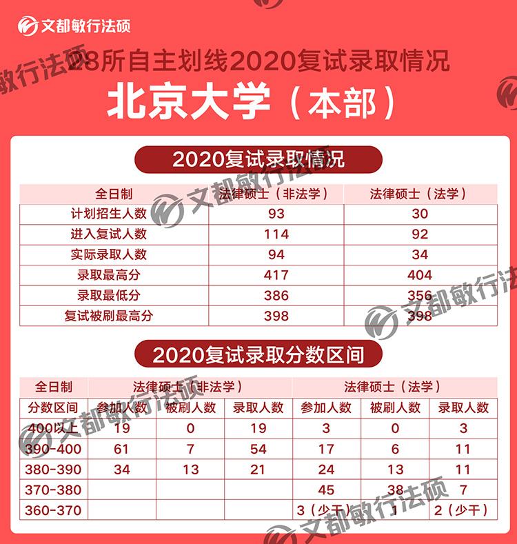 北京大学法律硕士2020考研复试录取分数