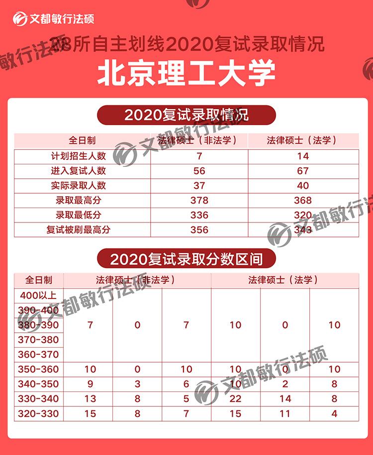 北京理工大学法律硕士2020考研复试录取分数