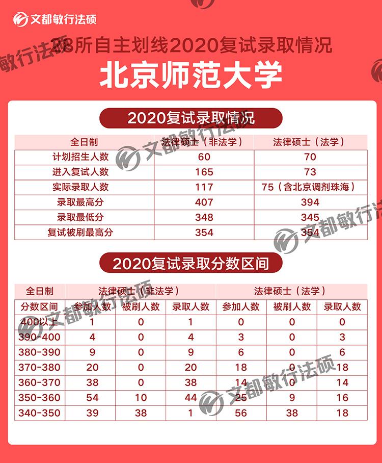 北京师范大学法律硕士2020考研复试录取分数