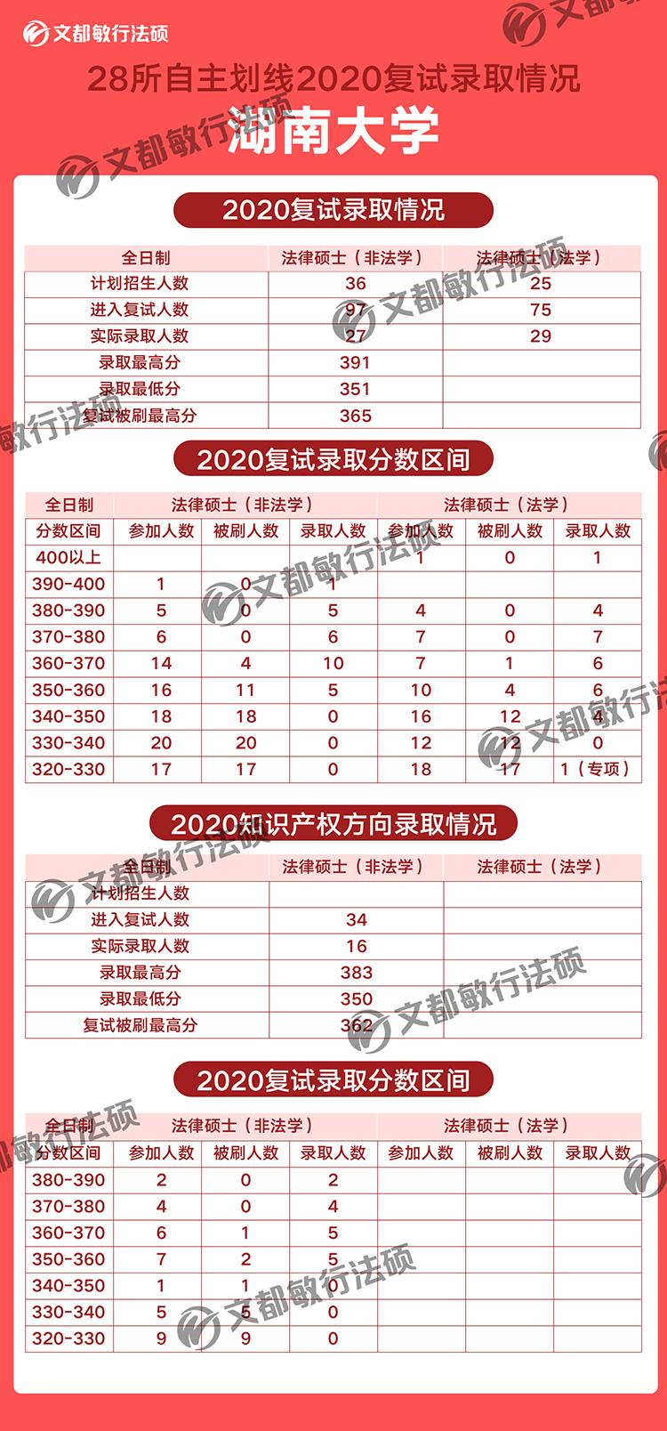湖南大学法律硕士2020考研复试录取分数
