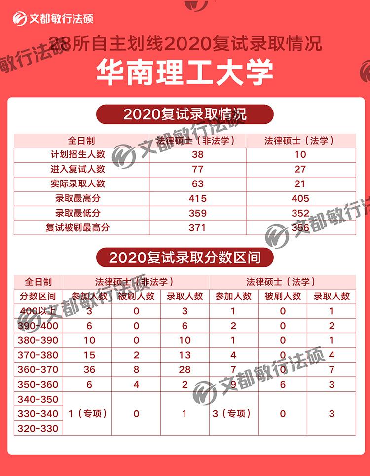 华南理工大学法律硕士2020考研复试录取分数