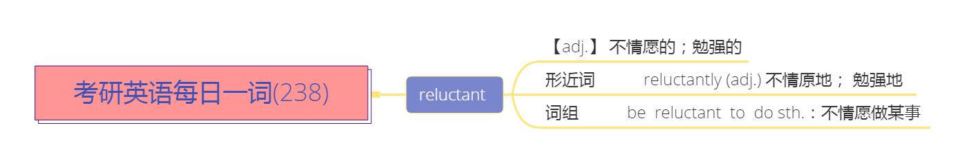 考研英语每日一词(238)