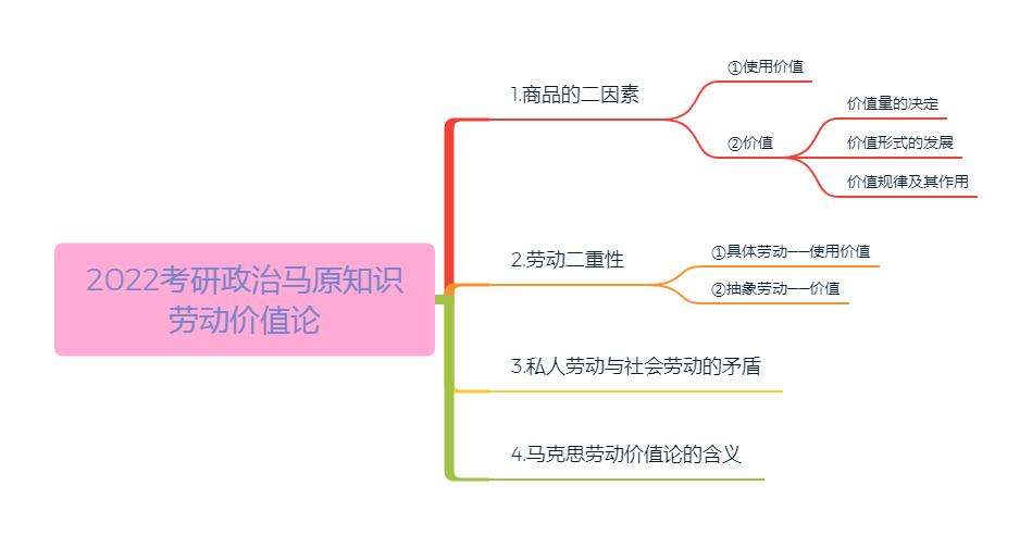 2022考研政治马原知识:劳动价值论