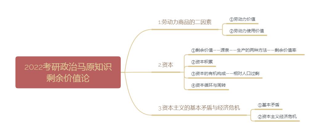 2022考研政治马原知识:剩余价值论