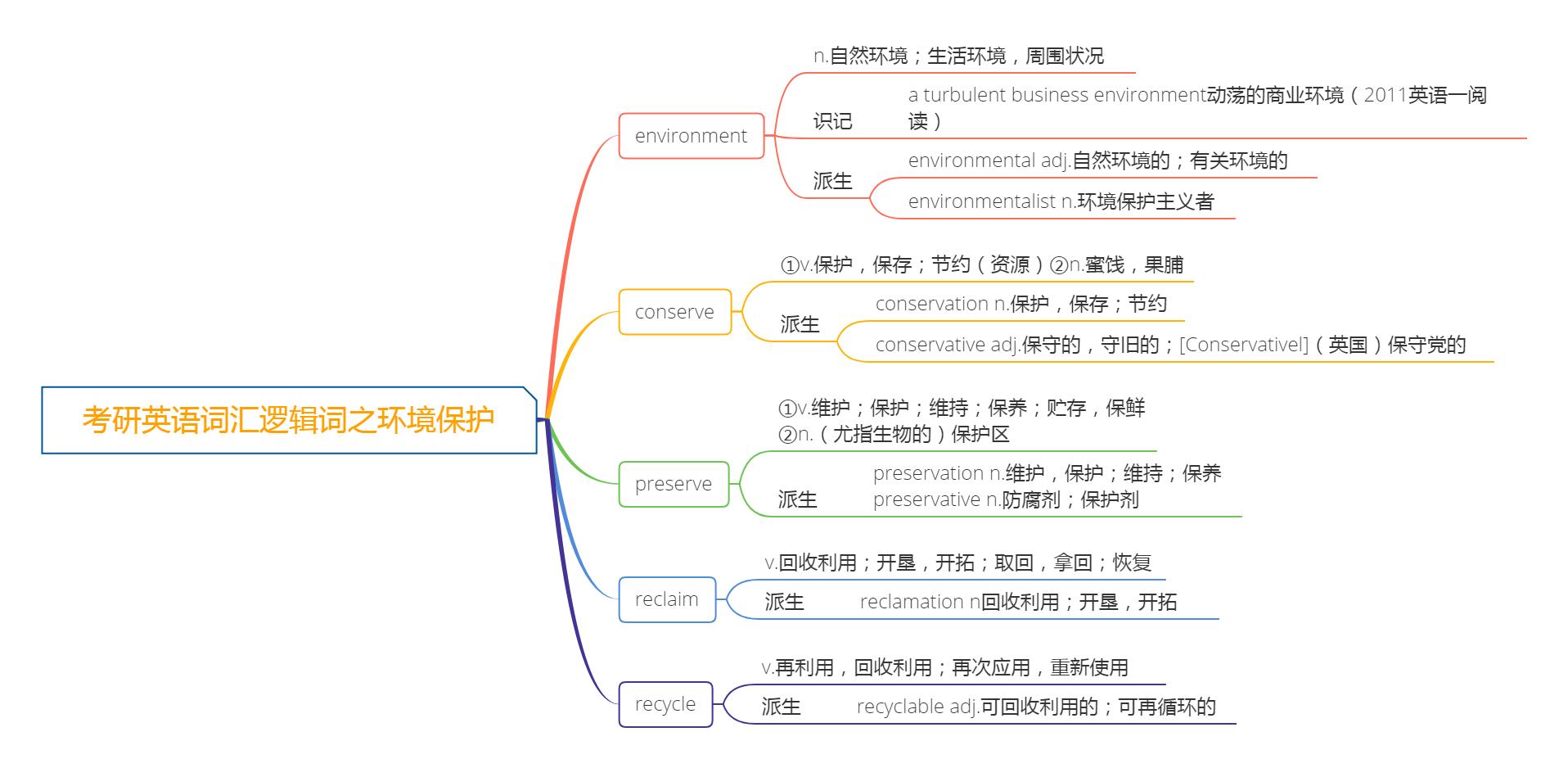 考研英语词汇逻辑词之环境保护