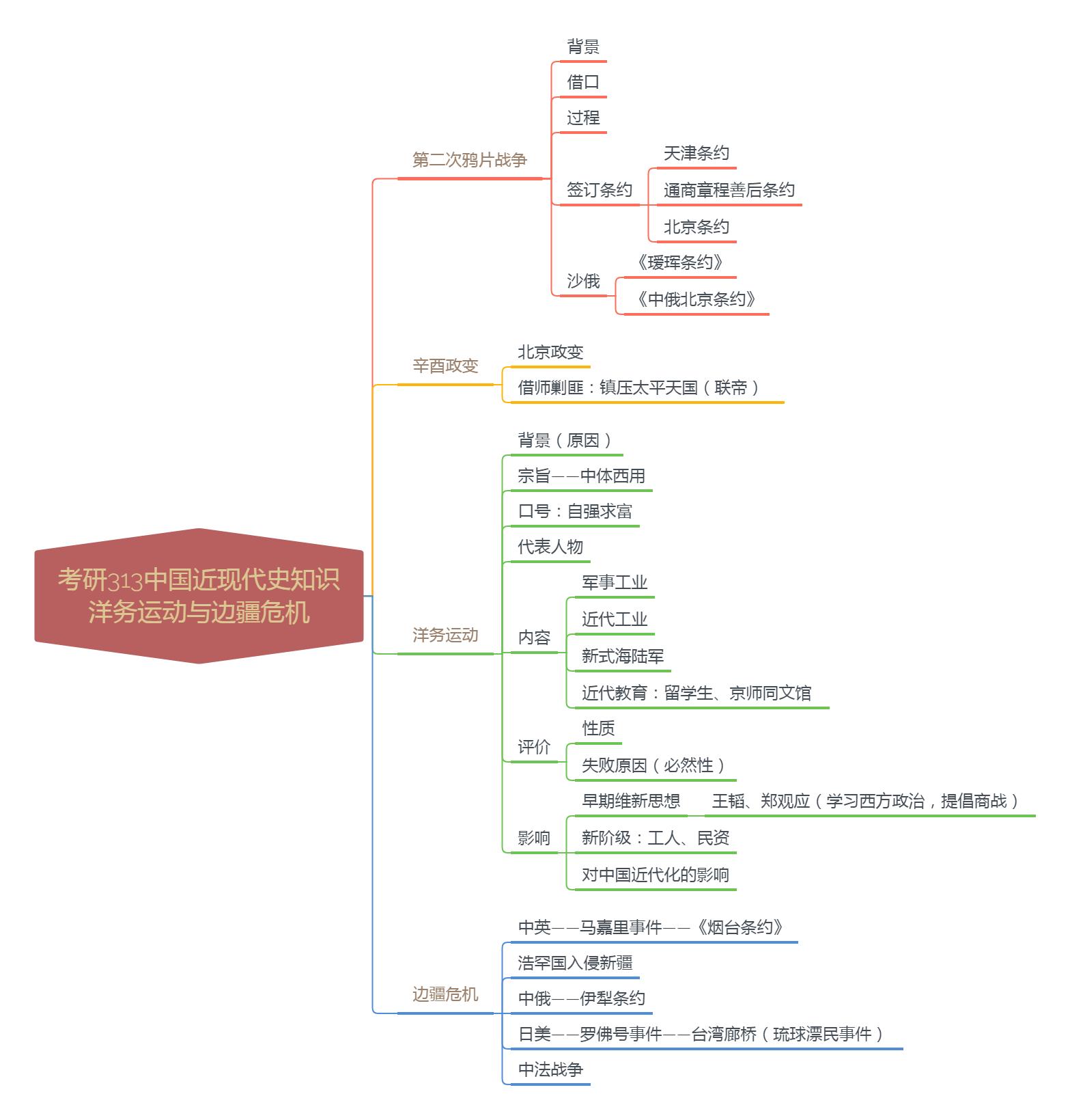 2022考研313中国近现代史知识:洋务运动与边疆危机