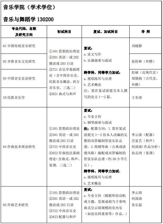 2022考研专业目录:山东艺术学院招生(全日制学术学位)