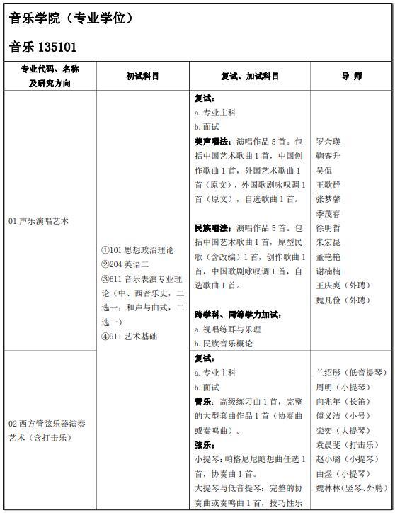 2022考研专业目录:山东艺术学院招生(全日制专业学位)