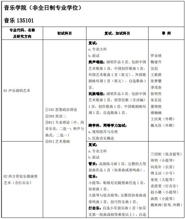 2022考研专业目录:山东艺术学院(非全日制专业学位)